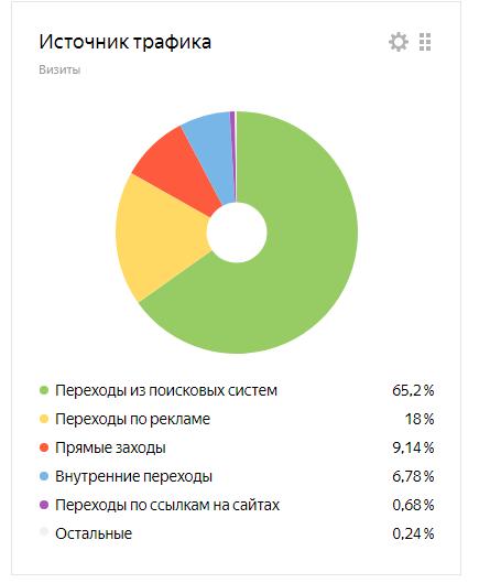 создание и продвижение сайтов в Москве